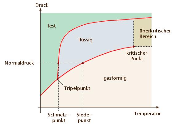 Ungewöhnlich Phasendiagramme Arbeitsblatt Ideen - Arbeitsblätter für ...